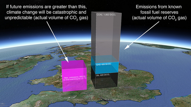 Co2 emmissions target